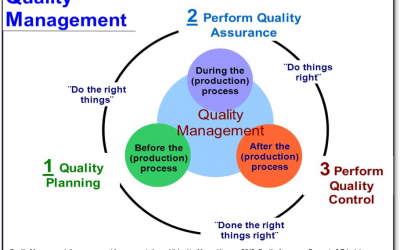 Optimise your Quality Management and stop alienating customers. Three companies show how poor QM can cost thousands